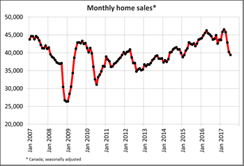 Canadian home sales fall further in July