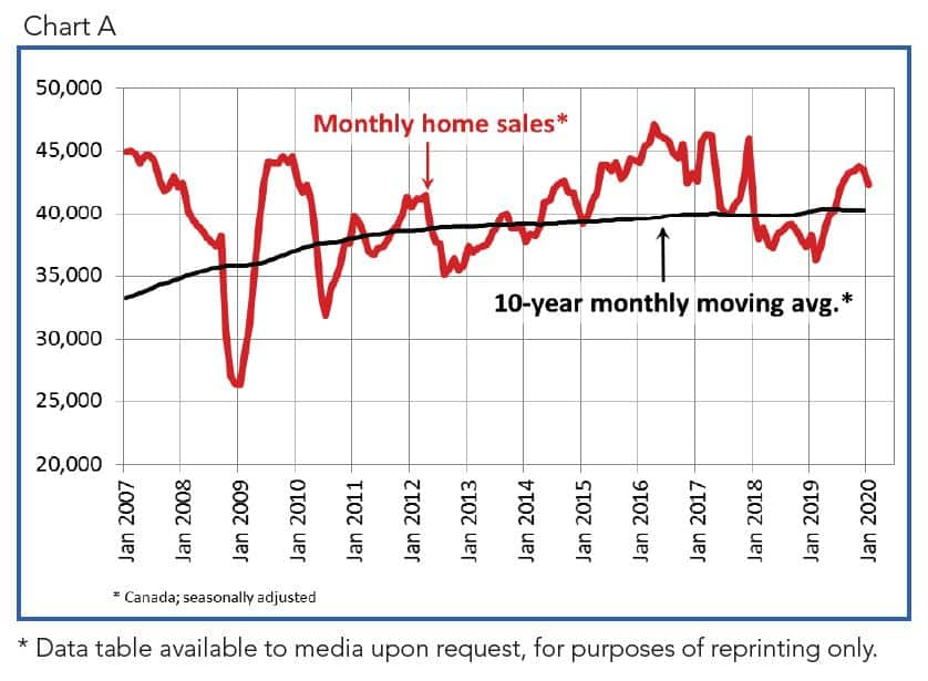 Canadian home sales down in January